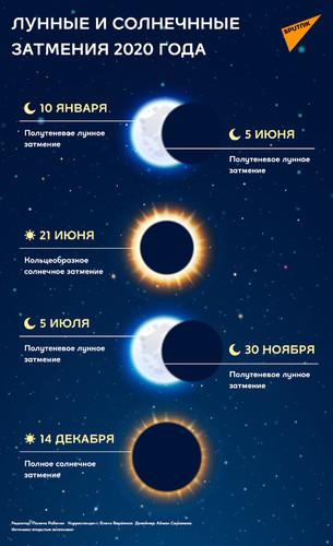 лунные и солнечные затмения в 2020 году
