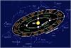 Западная сидерическая астрология